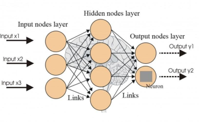 Artificial Neural Network of EOZ